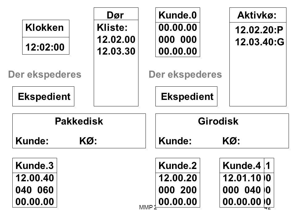 MMP 242 Kunde.1 12.00.00 100 00.00.00 Girodisk Kunde: KØ: Ekspedient Pakkedisk Kunde: KØ: Ekspedient Dør Kliste: 12.02.00 12.03.30 12:02:00Klokken Aktivkø: 12.02.20:P 12.03.40:G Kunde.2 12.00.20 000 200 00.00.00 Kunde.3 12.00.40 040 060 00.00.00 Der ekspederes Kunde.4 12.01.10 000 040 00.00.00 Der ekspederes Kunde.0 00.00.00 000 00.00.00