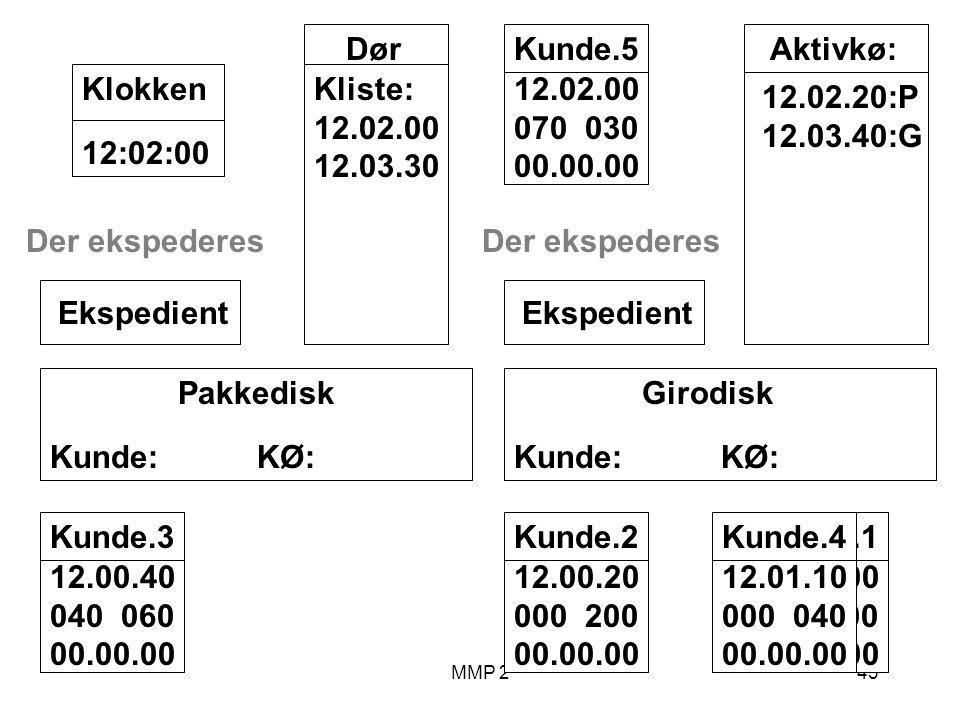 MMP 243 Kunde.1 12.00.00 100 00.00.00 Girodisk Kunde: KØ: Ekspedient Pakkedisk Kunde: KØ: Ekspedient Dør Kliste: 12.02.00 12.03.30 12:02:00Klokken Aktivkø: 12.02.20:P 12.03.40:G Kunde.2 12.00.20 000 200 00.00.00 Kunde.3 12.00.40 040 060 00.00.00 Der ekspederes Kunde.4 12.01.10 000 040 00.00.00 Der ekspederes Kunde.5 12.02.00 070 030 00.00.00