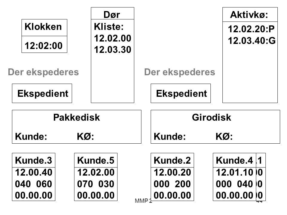 MMP 244 Kunde.1 12.00.00 100 00.00.00 Girodisk Kunde: KØ: Ekspedient Pakkedisk Kunde: KØ: Ekspedient Dør Kliste: 12.02.00 12.03.30 12:02:00Klokken Aktivkø: 12.02.20:P 12.03.40:G Kunde.2 12.00.20 000 200 00.00.00 Kunde.3 12.00.40 040 060 00.00.00 Der ekspederes Kunde.4 12.01.10 000 040 00.00.00 Der ekspederes Kunde.5 12.02.00 070 030 00.00.00