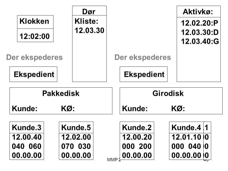 MMP 245 Kunde.1 12.00.00 100 00.00.00 Girodisk Kunde: KØ: Ekspedient Pakkedisk Kunde: KØ: Ekspedient Dør Kliste: 12.03.30 12:02:00Klokken Aktivkø: 12.02.20:P 12.03.30:D 12.03.40:G Kunde.2 12.00.20 000 200 00.00.00 Kunde.3 12.00.40 040 060 00.00.00 Der ekspederes Kunde.4 12.01.10 000 040 00.00.00 Der ekspederes Kunde.5 12.02.00 070 030 00.00.00