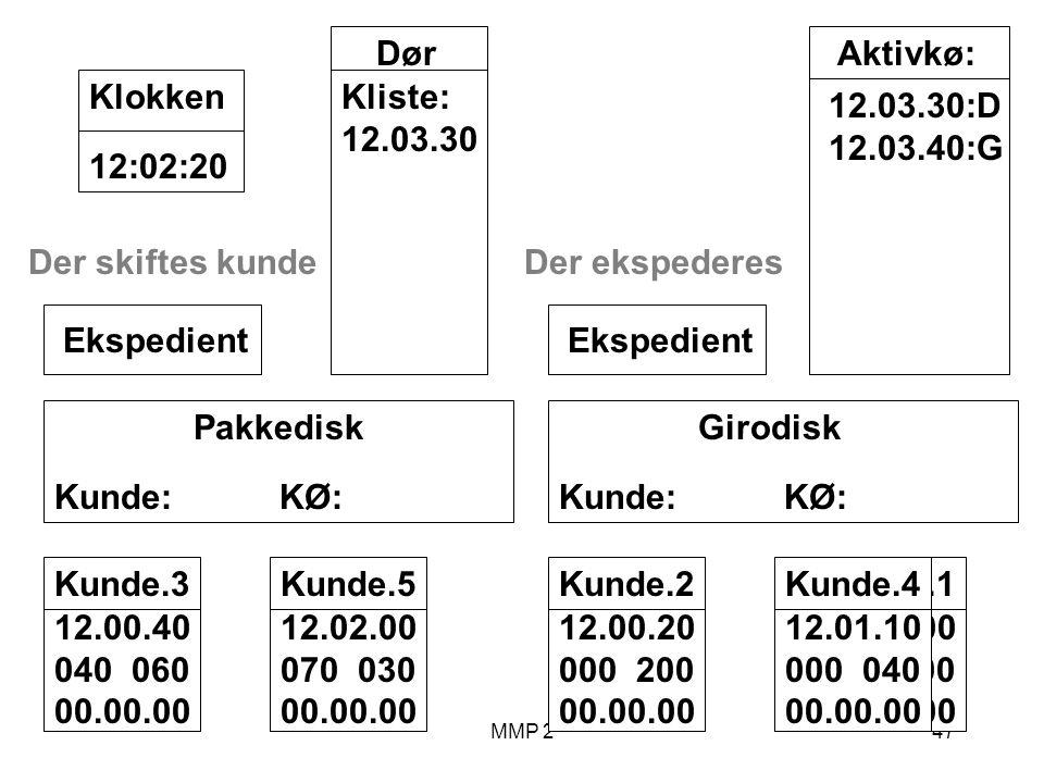 MMP 247 Kunde.1 12.00.00 100 00.00.00 Girodisk Kunde: KØ: Ekspedient Pakkedisk Kunde: KØ: Ekspedient Dør Kliste: 12.03.30 12:02:20Klokken Aktivkø: 12.03.30:D 12.03.40:G Kunde.2 12.00.20 000 200 00.00.00 Kunde.3 12.00.40 040 060 00.00.00 Der ekspederes Kunde.4 12.01.10 000 040 00.00.00 Kunde.5 12.02.00 070 030 00.00.00 Der skiftes kunde