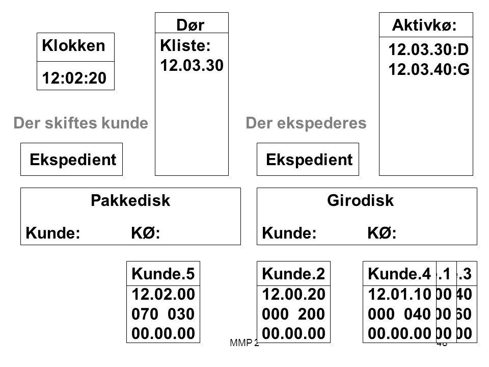 MMP 248 Kunde.3 12.00.40 040 060 00.00.00 Kunde.1 12.00.00 100 00.00.00 Girodisk Kunde: KØ: Ekspedient Pakkedisk Kunde: KØ: Ekspedient Dør Kliste: 12.03.30 12:02:20Klokken Aktivkø: 12.03.30:D 12.03.40:G Kunde.2 12.00.20 000 200 00.00.00 Der ekspederes Kunde.4 12.01.10 000 040 00.00.00 Kunde.5 12.02.00 070 030 00.00.00 Der skiftes kunde