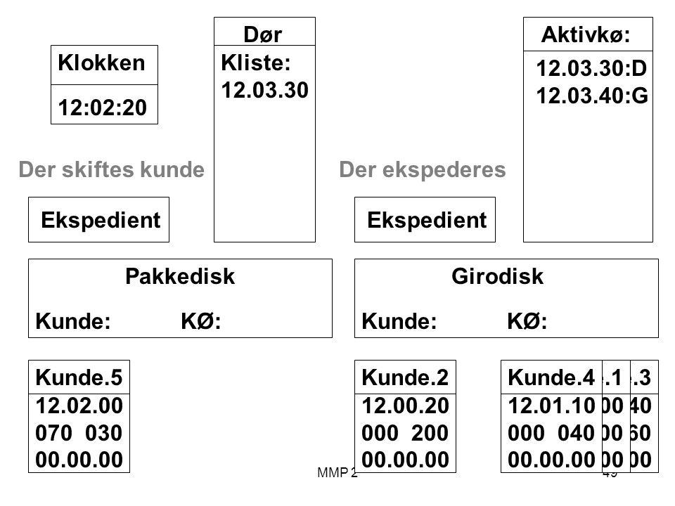 MMP 249 Kunde.3 12.00.40 040 060 00.00.00 Kunde.1 12.00.00 100 00.00.00 Girodisk Kunde: KØ: Ekspedient Pakkedisk Kunde: KØ: Ekspedient Dør Kliste: 12.03.30 12:02:20Klokken Aktivkø: 12.03.30:D 12.03.40:G Kunde.2 12.00.20 000 200 00.00.00 Der ekspederes Kunde.4 12.01.10 000 040 00.00.00 Kunde.5 12.02.00 070 030 00.00.00 Der skiftes kunde