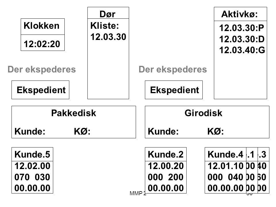 MMP 250 Kunde.3 12.00.40 040 060 00.00.00 Kunde.1 12.00.00 100 00.00.00 Girodisk Kunde: KØ: Ekspedient Pakkedisk Kunde: KØ: Ekspedient Dør Kliste: 12.03.30 12:02:20Klokken Aktivkø: 12.03.30:P 12.03.30:D 12.03.40:G Kunde.2 12.00.20 000 200 00.00.00 Der ekspederes Kunde.4 12.01.10 000 040 00.00.00 Kunde.5 12.02.00 070 030 00.00.00 Der ekspederes