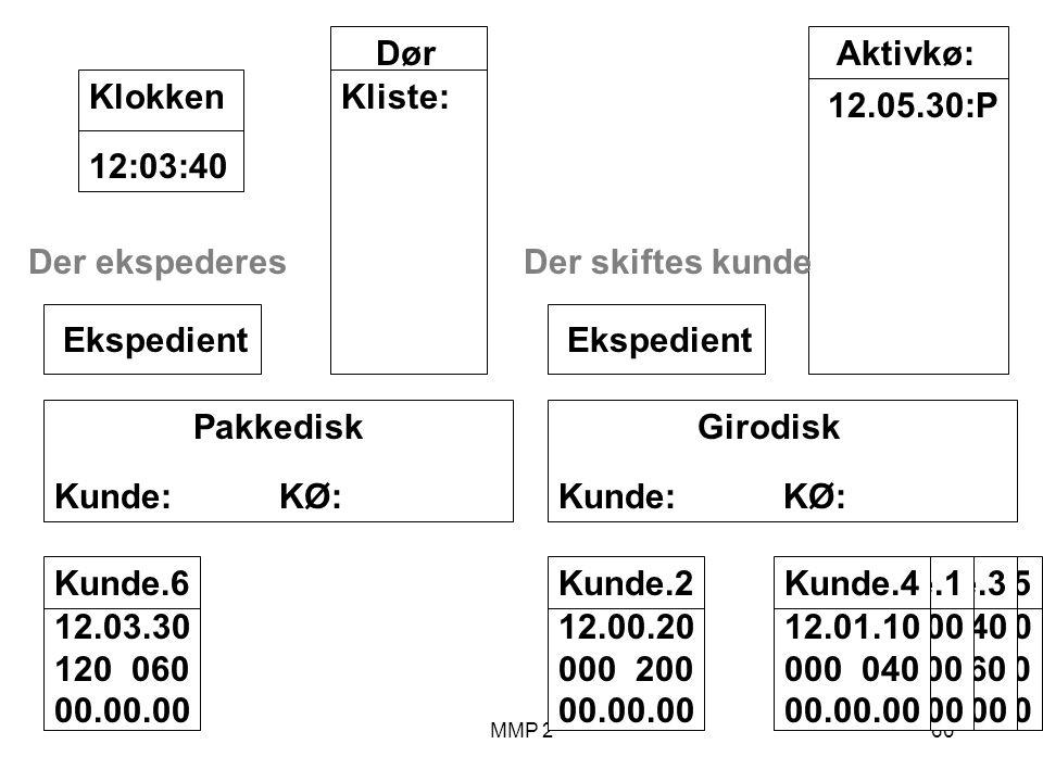 MMP 260 Kunde.5 12.02.00 070 030 00.00.00 Kunde.3 12.00.40 040 060 00.00.00 Kunde.1 12.00.00 100 00.00.00 Girodisk Kunde: KØ: Ekspedient Pakkedisk Kunde: KØ: Ekspedient Dør Kliste: 12:03:40Klokken Aktivkø: 12.05.30:P Kunde.2 12.00.20 000 200 00.00.00 Der skiftes kunde Kunde.4 12.01.10 000 040 00.00.00 Kunde.6 12.03.30 120 060 00.00.00 Der ekspederes
