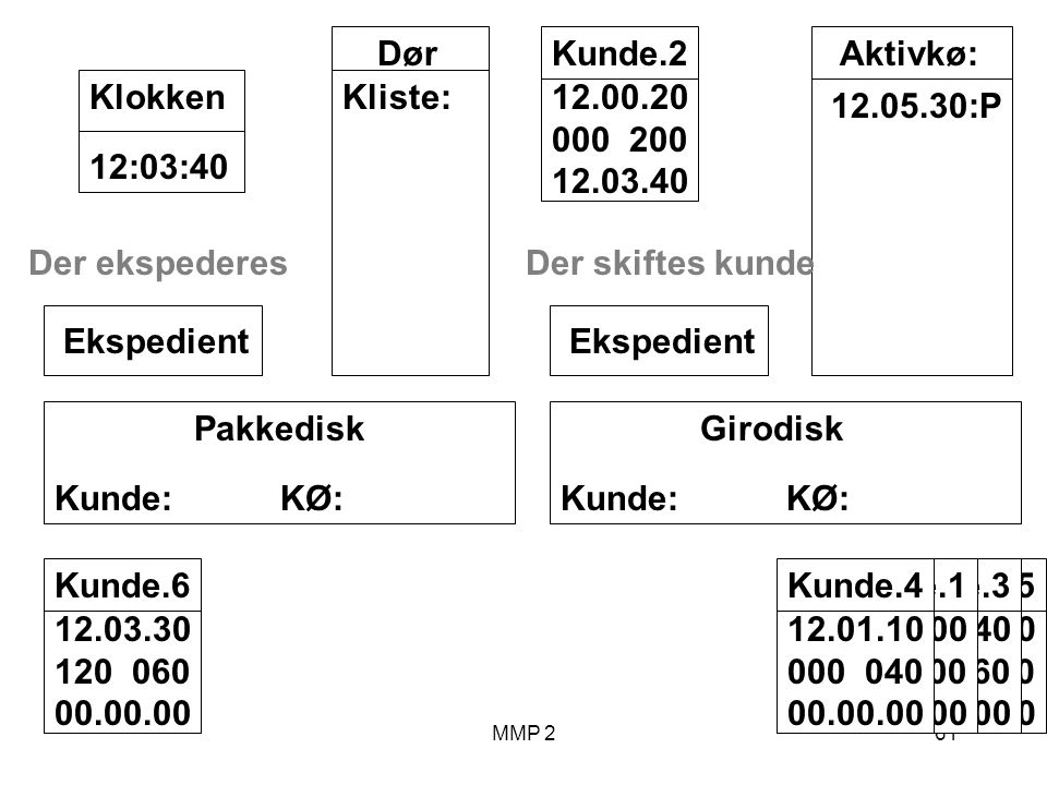 MMP 261 Kunde.5 12.02.00 070 030 00.00.00 Kunde.3 12.00.40 040 060 00.00.00 Kunde.1 12.00.00 100 00.00.00 Girodisk Kunde: KØ: Ekspedient Pakkedisk Kunde: KØ: Ekspedient Dør Kliste: 12:03:40Klokken Aktivkø: 12.05.30:P Kunde.2 12.00.20 000 200 12.03.40 Der skiftes kunde Kunde.4 12.01.10 000 040 00.00.00 Kunde.6 12.03.30 120 060 00.00.00 Der ekspederes