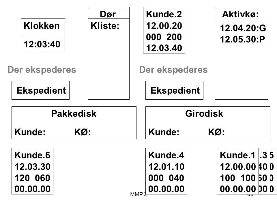 MMP 263 Kunde.5 12.02.00 070 030 00.00.00 Kunde.3 12.00.40 040 060 00.00.00 Kunde.1 12.00.00 100 00.00.00 Girodisk Kunde: KØ: Ekspedient Pakkedisk Kunde: KØ: Ekspedient Dør Kliste: 12:03:40Klokken Aktivkø: 12.04.20:G 12.05.30:P Kunde.2 12.00.20 000 200 12.03.40 Kunde.4 12.01.10 000 040 00.00.00 Kunde.6 12.03.30 120 060 00.00.00 Der ekspederes