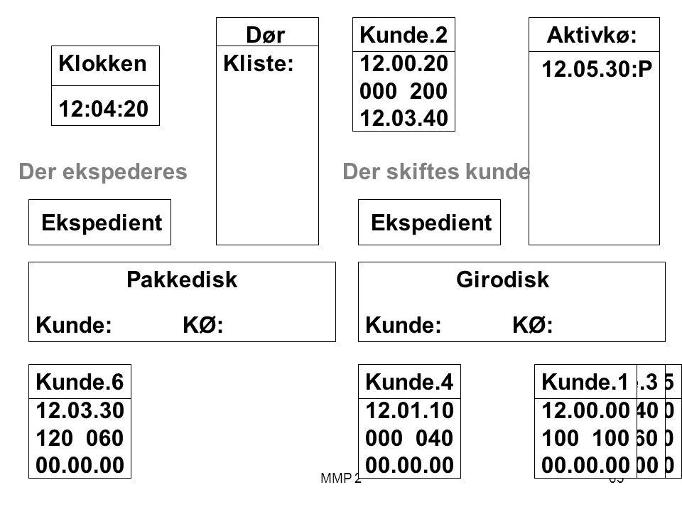 MMP 265 Kunde.5 12.02.00 070 030 00.00.00 Kunde.3 12.00.40 040 060 00.00.00 Kunde.1 12.00.00 100 00.00.00 Girodisk Kunde: KØ: Ekspedient Pakkedisk Kunde: KØ: Ekspedient Dør Kliste: 12:04:20Klokken Aktivkø: 12.05.30:P Kunde.2 12.00.20 000 200 12.03.40 Kunde.4 12.01.10 000 040 00.00.00 Kunde.6 12.03.30 120 060 00.00.00 Der ekspederesDer skiftes kunde