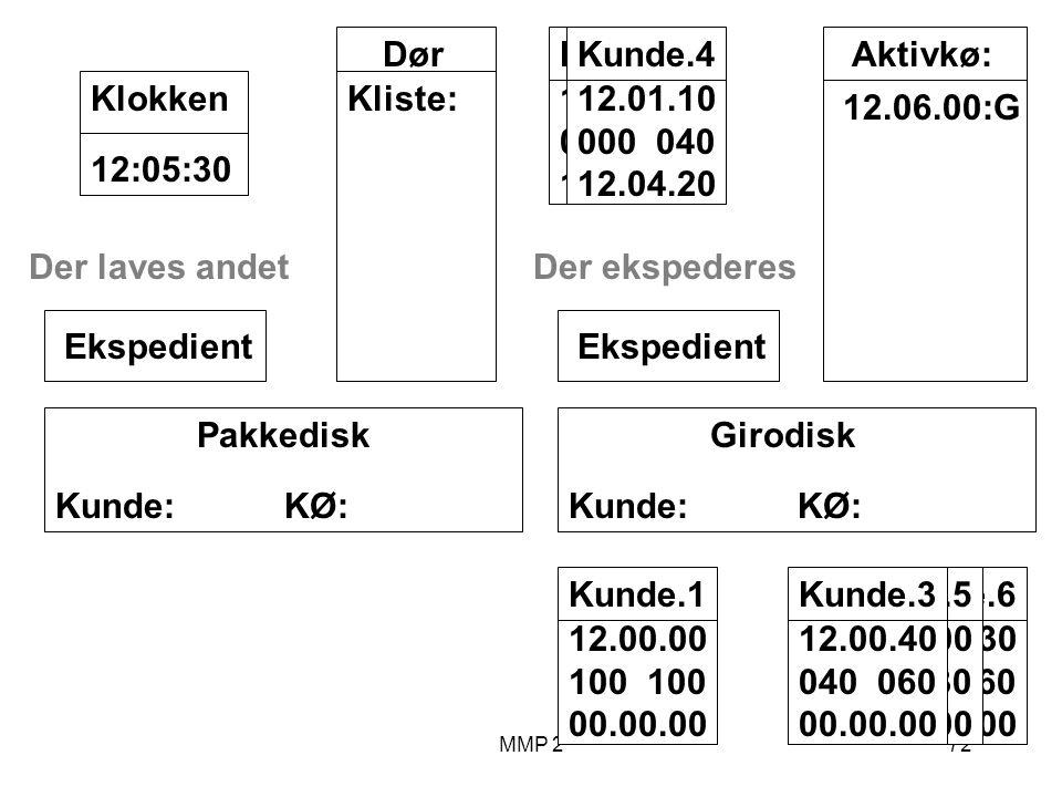 MMP 272 Kunde.6 12.03.30 000 060 00.00.00 Kunde.5 12.02.00 070 030 00.00.00 Kunde.3 12.00.40 040 060 00.00.00 Kunde.1 12.00.00 100 00.00.00 Girodisk Kunde: KØ: Ekspedient Pakkedisk Kunde: KØ: Ekspedient Dør Kliste: 12:05:30Klokken Aktivkø: 12.06.00:G Kunde.2 12.00.10 000 200 12.03.40 Kunde.4 12.01.10 000 040 12.04.20 Der ekspederesDer laves andet