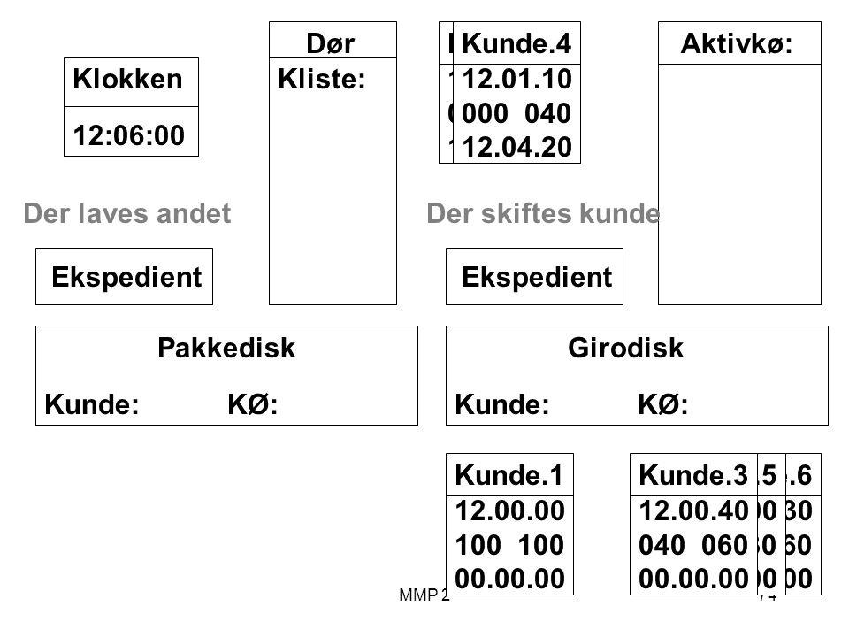 MMP 274 Kunde.6 12.03.30 000 060 00.00.00 Kunde.5 12.02.00 070 030 00.00.00 Kunde.3 12.00.40 040 060 00.00.00 Kunde.1 12.00.00 100 00.00.00 Girodisk Kunde: KØ: Ekspedient Pakkedisk Kunde: KØ: Ekspedient Dør Kliste: 12:06:00Klokken Aktivkø:Kunde.2 12.00.10 000 200 12.03.40 Kunde.4 12.01.10 000 040 12.04.20 Der laves andetDer skiftes kunde