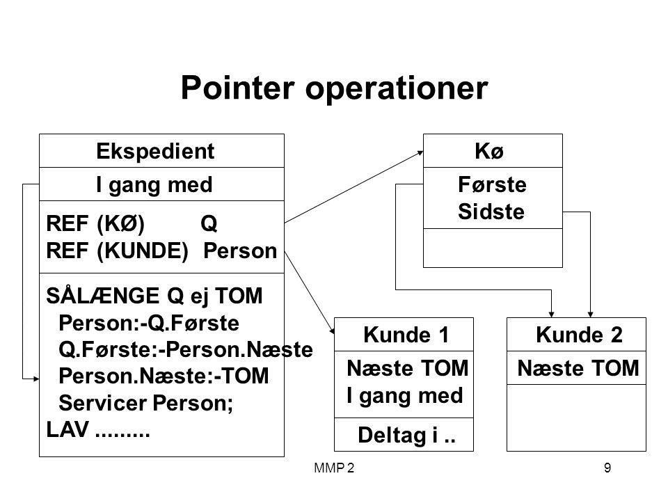 MMP 210 Pointer operationer Kø Første Sidste Kunde 2 Næste TOM Kunde 1 Næste TOM I gang med Deltag i..