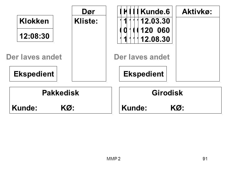MMP 291 Girodisk Kunde: KØ: Ekspedient Pakkedisk Kunde: KØ: Ekspedient Dør Kliste: 12:08:30Klokken Aktivkø:Kunde.2 12.00.10 000 200 12.03.40 Kunde.4 12.01.10 000 040 12.04.20 Der laves andet Kunde.1 12.00.00 100 12.06.00 Kunde.3 12.00.40 040 060 12.07.00 Kunde.5 12.02.00 070 030 12.07.30 Der laves andet Kunde.6 12.03.30 120 060 12.08.30