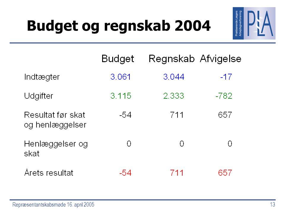 Repræsentantskabsmøde 16. april 200513 Budget og regnskab 2004