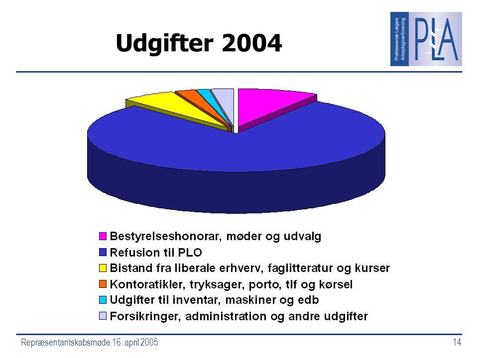Repræsentantskabsmøde 16. april 200514 Udgifter 2004