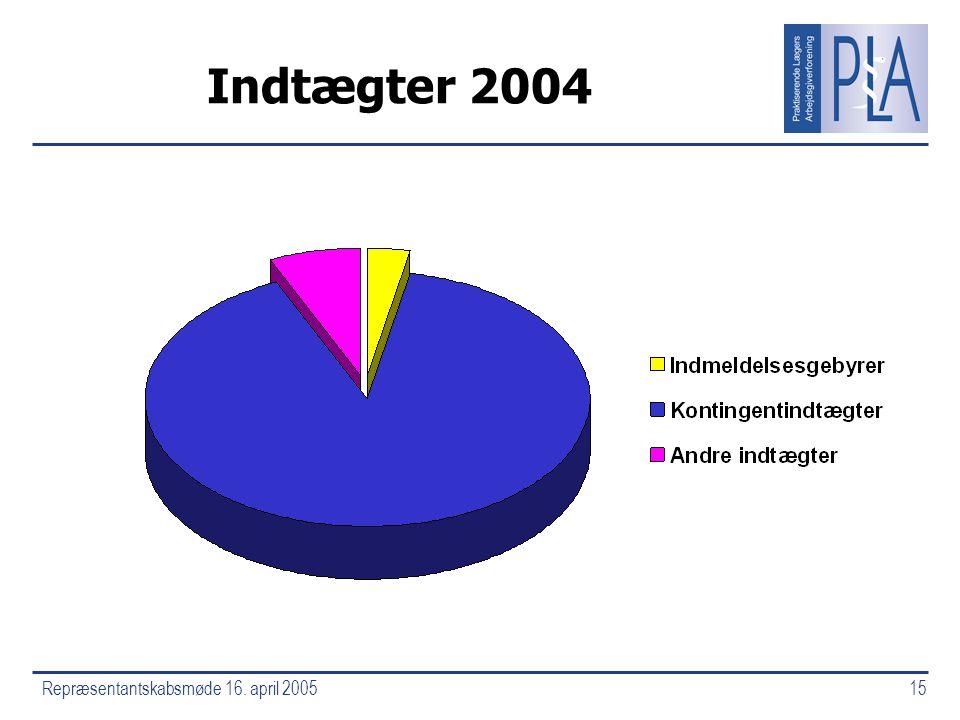 Repræsentantskabsmøde 16. april 200515 Indtægter 2004