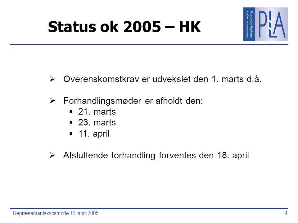 Repræsentantskabsmøde 16. april 20054 Status ok 2005 – HK  Overenskomstkrav er udvekslet den 1.