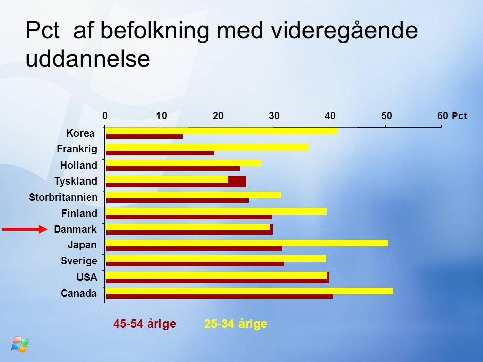 Pct af befolkning med videregående uddannelse 0102030405060 Korea Frankrig Holland Tyskland Storbritannien Finland Danmark Japan Sverige USA Canada 45-54 årige25-34 årige Pct