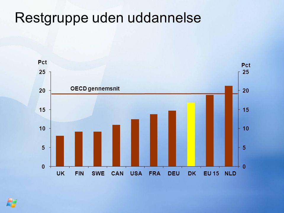 Restgruppe uden uddannelse 0 5 10 15 20 25 UKFINSWECANUSAFRADEUDKEU 15NLD Pct 0 5 10 15 20 25 Pct OECD gennemsnit
