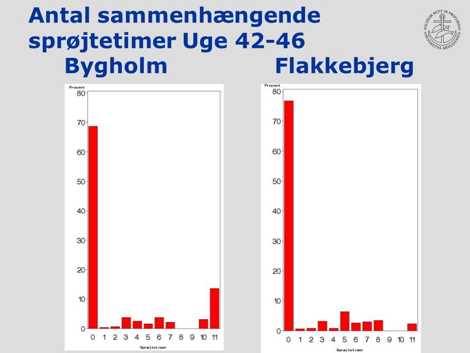 Antal sammenhængende sprøjtetimer Uge 42-46 Bygholm Flakkebjerg