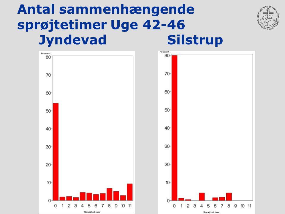 Antal sammenhængende sprøjtetimer Uge 42-46 Jyndevad Silstrup