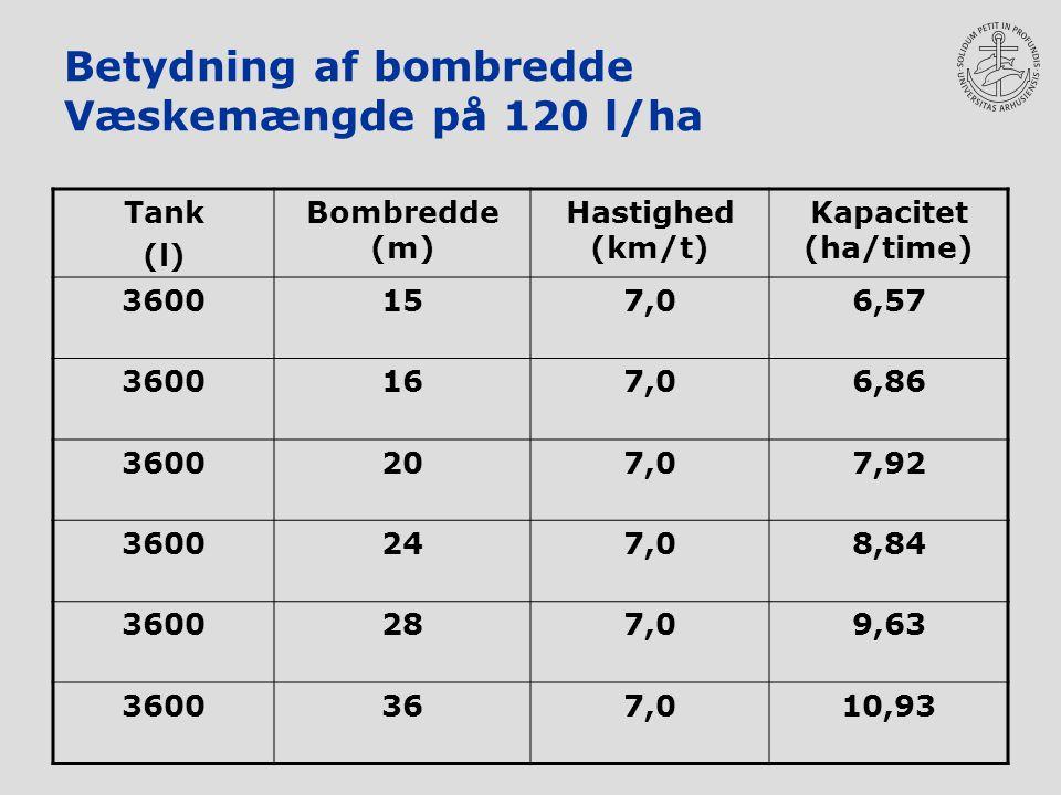 Betydning af bombredde Væskemængde på 120 l/ha Tank (l) Bombredde (m) Hastighed (km/t) Kapacitet (ha/time) 3600157,06,57 3600167,06,86 3600207,07,92 3600247,08,84 3600287,09,63 3600367,010,93