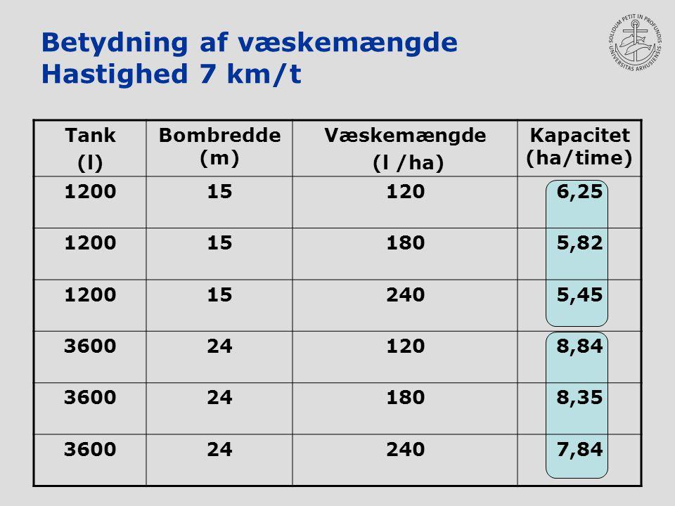 Betydning af væskemængde Hastighed 7 km/t Tank (l) Bombredde (m) Væskemængde (l /ha) Kapacitet (ha/time) 1200151206,25 1200151805,82 1200152405,45 3600241208,84 3600241808,35 3600242407,84
