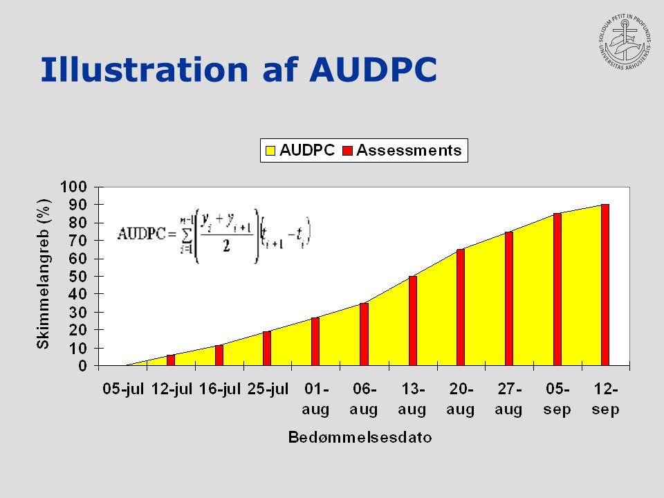 Illustration af AUDPC