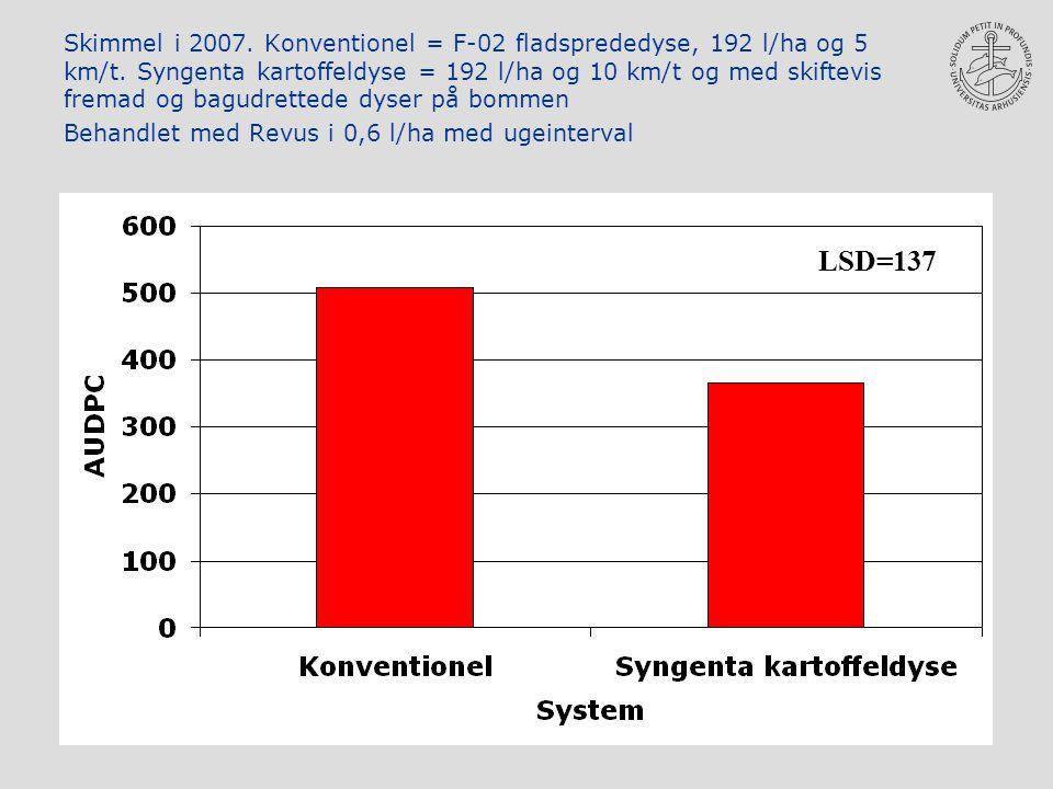 Skimmel i 2007. Konventionel = F-02 fladsprededyse, 192 l/ha og 5 km/t.
