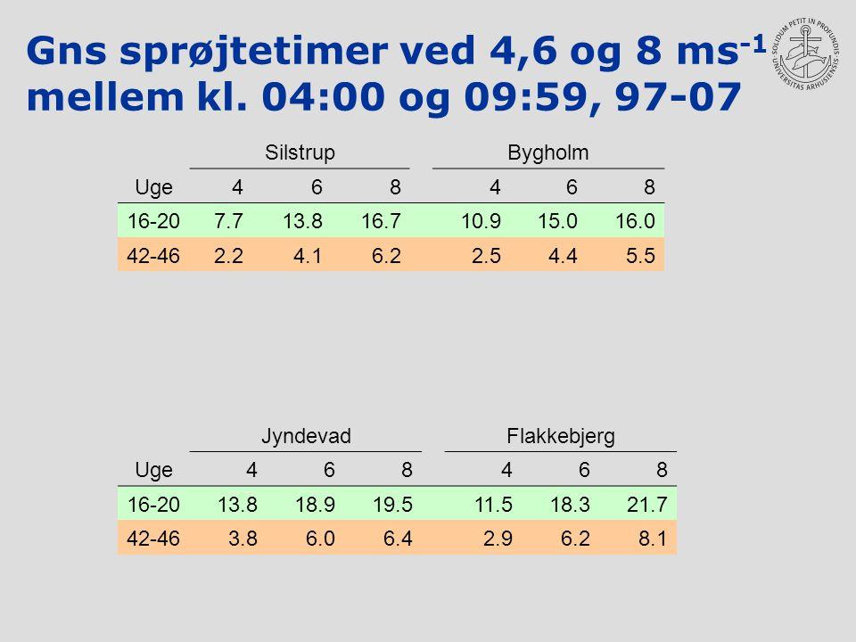 Gns sprøjtetimer ved 4,6 og 8 ms -1 mellem kl.