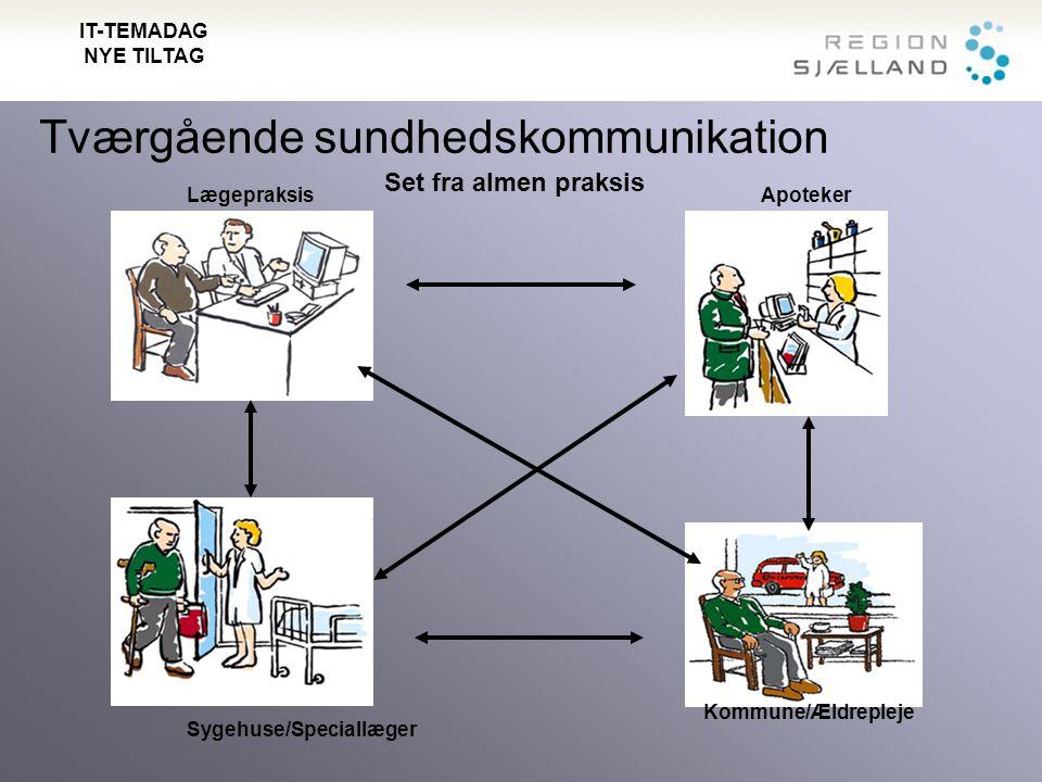 Tværgående sundhedskommunikation Lægepraksis Sygehuse/Speciallæger Apoteker Set fra almen praksis IT-TEMADAG NYE TILTAG Kommune/Ældrepleje