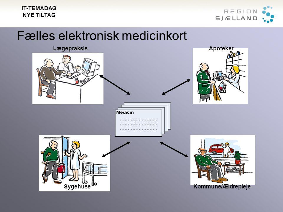 Fælles elektronisk medicinkort Kommune/Ældrepleje Lægepraksis Sygehuse Apoteker IT-TEMADAG NYE TILTAG