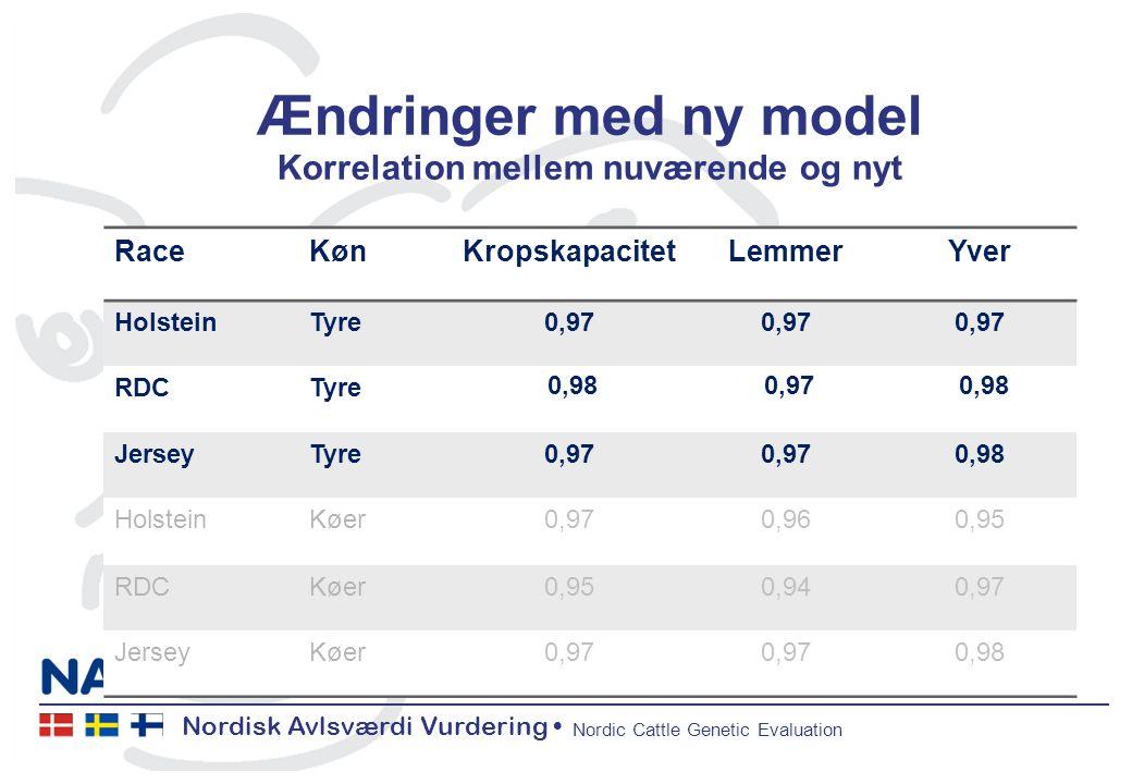 Nordisk Avlsværdi Vurdering Nordic Cattle Genetic Evaluation Ændringer med ny model Korrelation mellem nuværende og nyt RaceKønKropskapacitetLemmerYver HolsteinTyre0,97 RDCTyre 0,98 0,97 0,98 JerseyTyre0,97 0,98 HolsteinKøer0,970,960,95 RDCKøer0,950,940,97 JerseyKøer0,97 0,98