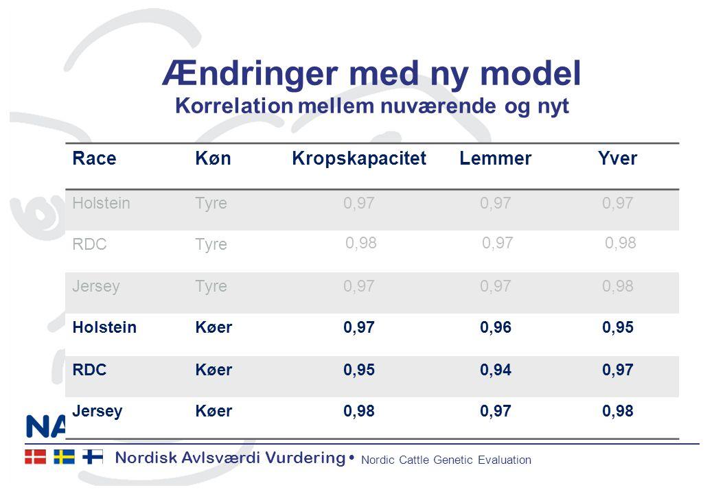 Nordisk Avlsværdi Vurdering Nordic Cattle Genetic Evaluation Ændringer med ny model Korrelation mellem nuværende og nyt RaceKønKropskapacitetLemmerYver HolsteinTyre0,97 RDCTyre 0,98 0,97 0,98 JerseyTyre0,97 0,98 HolsteinKøer0,970,960,95 RDCKøer0,950,940,97 JerseyKøer0,980,970,98