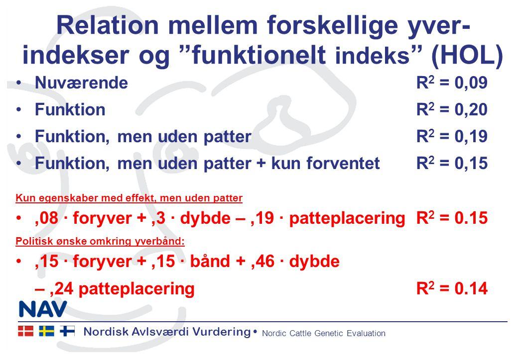 Nordisk Avlsværdi Vurdering Nordic Cattle Genetic Evaluation Relation mellem forskellige yver- indekser og funktionelt indeks (HOL) NuværendeR 2 = 0,09 FunktionR 2 = 0,20 Funktion, men uden patterR 2 = 0,19 Funktion, men uden patter + kun forventetR 2 = 0,15 Kun egenskaber med effekt, men uden patter,08 ∙ foryver +,3 ∙ dybde –,19 ∙ patteplaceringR 2 = 0.15 Politisk ønske omkring yverbånd:,15 ∙ foryver +,15 ∙ bånd +,46 ∙ dybde –,24 patteplaceringR 2 = 0.14