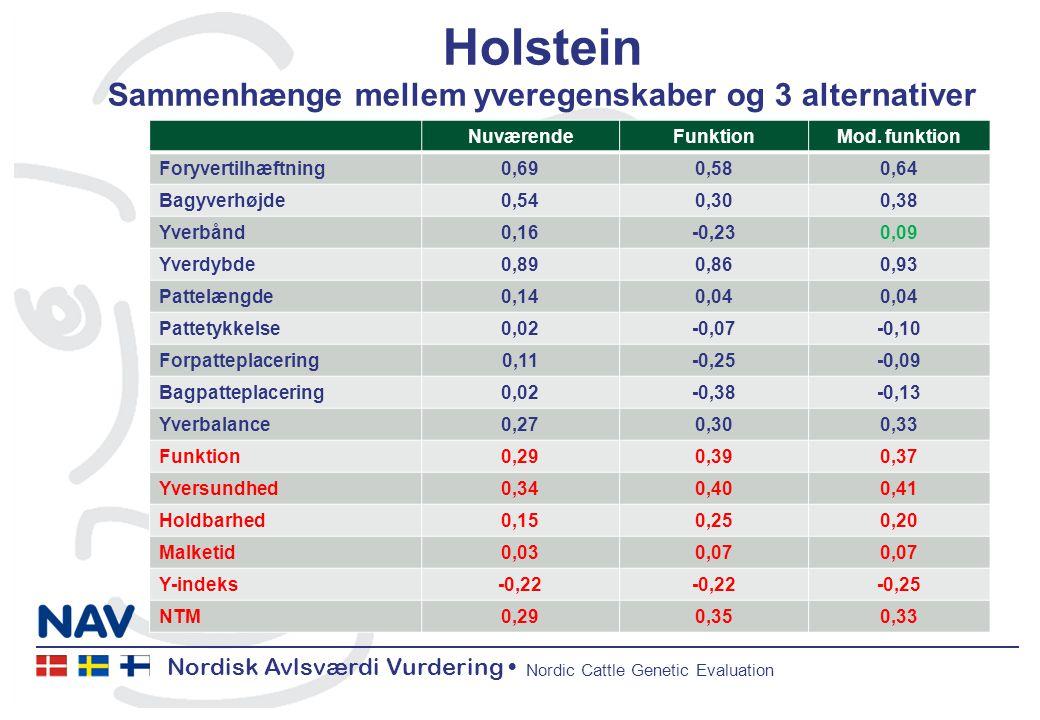 Nordisk Avlsværdi Vurdering Nordic Cattle Genetic Evaluation Holstein Sammenhænge mellem yveregenskaber og 3 alternativer NuværendeFunktionMod.