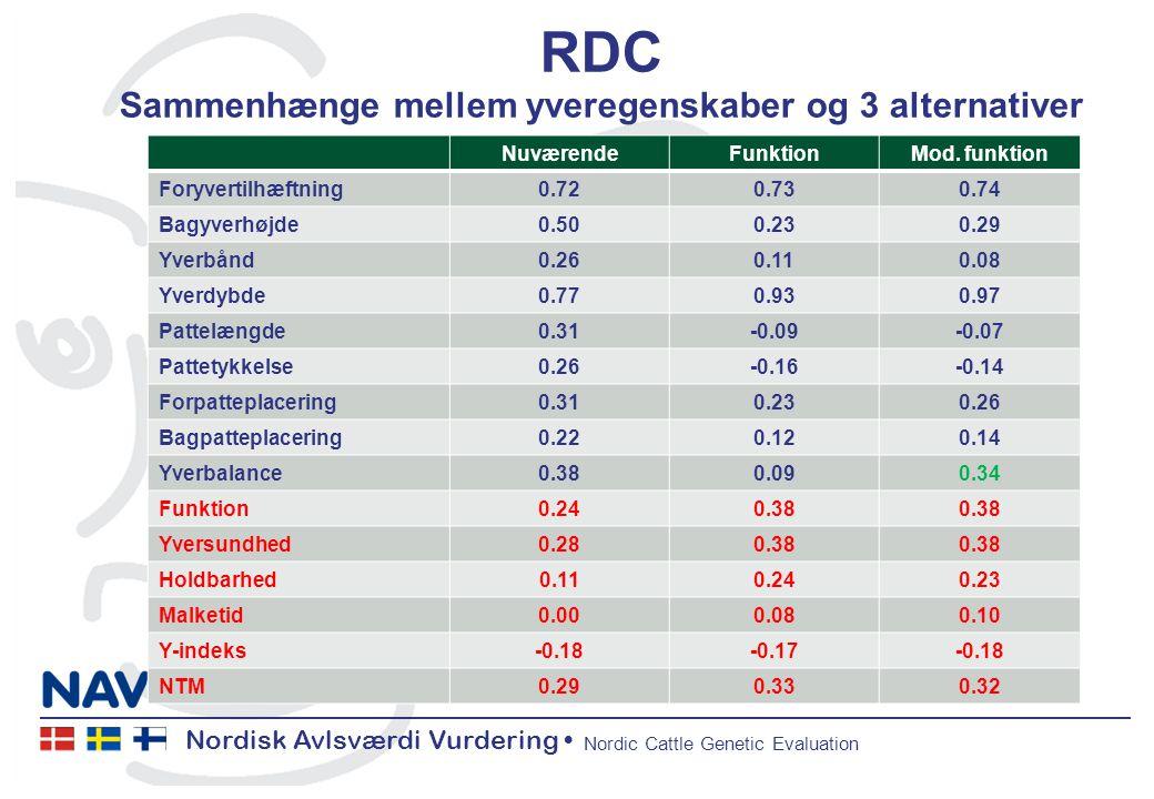 Nordisk Avlsværdi Vurdering Nordic Cattle Genetic Evaluation RDC Sammenhænge mellem yveregenskaber og 3 alternativer NuværendeFunktionMod.