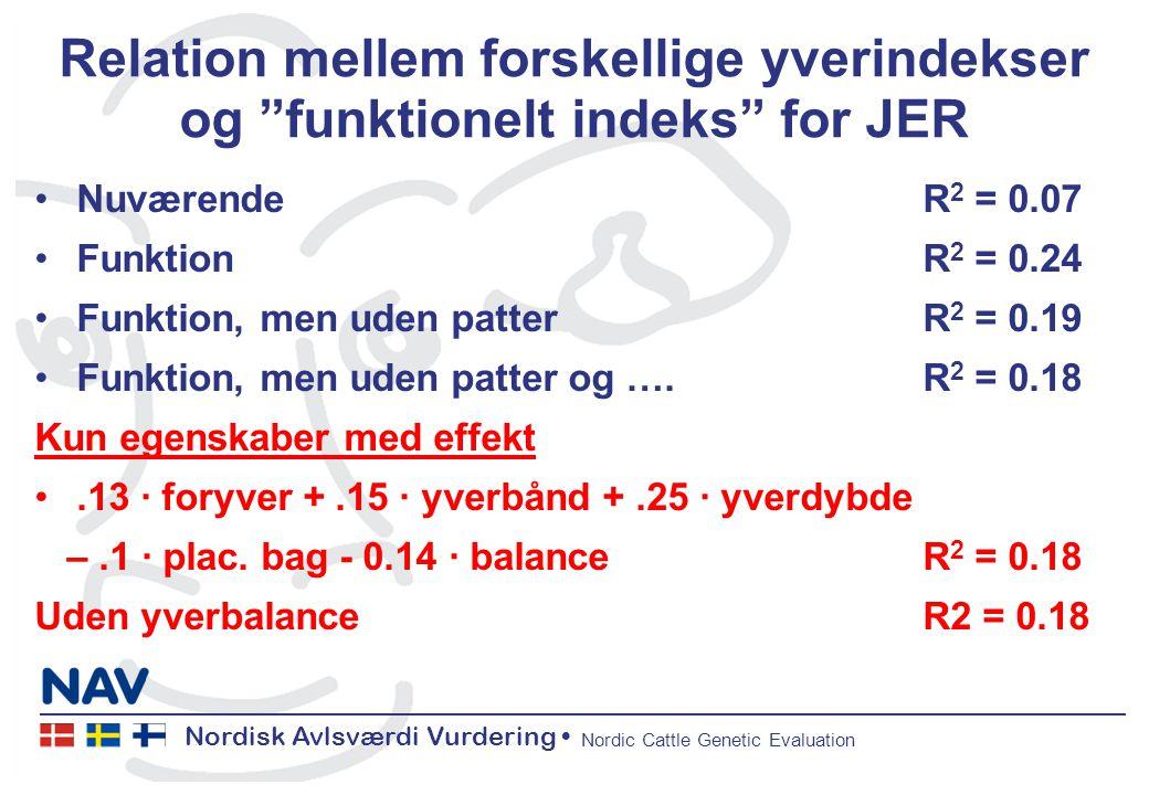 Nordisk Avlsværdi Vurdering Nordic Cattle Genetic Evaluation Relation mellem forskellige yverindekser og funktionelt indeks for JER NuværendeR 2 = 0.07 FunktionR 2 = 0.24 Funktion, men uden patterR 2 = 0.19 Funktion, men uden patter og ….R 2 = 0.18 Kun egenskaber med effekt.13 ∙ foryver +.15 ∙ yverbånd +.25 ∙ yverdybde –.1 ∙ plac.