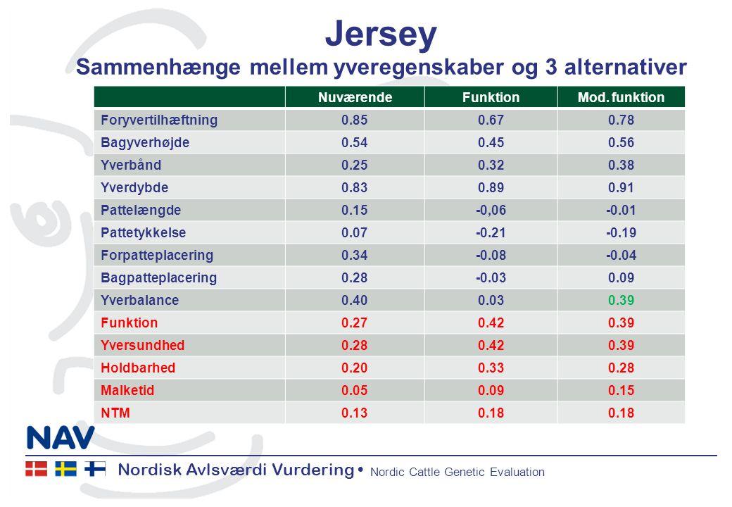 Nordisk Avlsværdi Vurdering Nordic Cattle Genetic Evaluation Jersey Sammenhænge mellem yveregenskaber og 3 alternativer NuværendeFunktionMod.