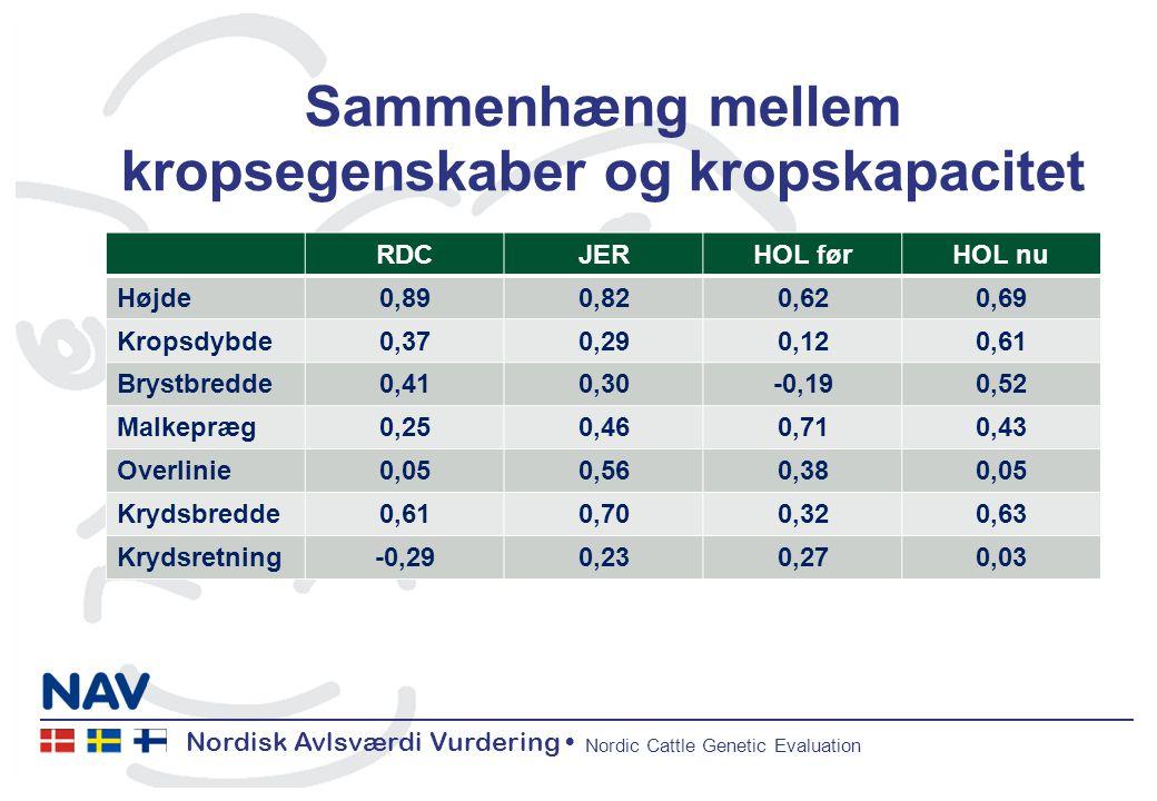 Nordisk Avlsværdi Vurdering Nordic Cattle Genetic Evaluation Sammenhæng mellem kropsegenskaber og kropskapacitet RDCJERHOL førHOL nu Højde0,890,820,620,69 Kropsdybde0,370,290,120,61 Brystbredde0,410,30-0,190,52 Malkepræg0,250,460,710,43 Overlinie0,050,560,380,05 Krydsbredde0,610,700,320,63 Krydsretning-0,290,230,270,03