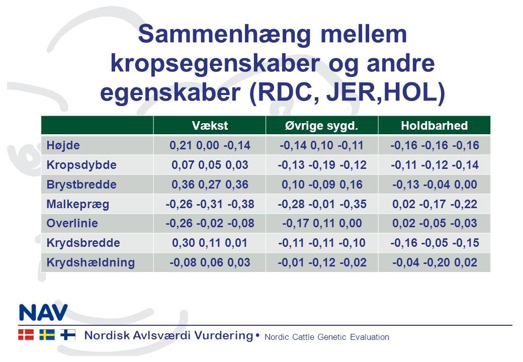 Nordisk Avlsværdi Vurdering Nordic Cattle Genetic Evaluation Sammenhæng mellem kropsegenskaber og andre egenskaber (RDC, JER,HOL) VækstØvrige sygd.Holdbarhed Højde0,21 0,00 -0,14-0,14 0,10 -0,11-0,16 -0,16 -0,16 Kropsdybde0,07 0,05 0,03-0,13 -0,19 -0,12-0,11 -0,12 -0,14 Brystbredde0,36 0,27 0,360,10 -0,09 0,16-0,13 -0,04 0,00 Malkepræg-0,26 -0,31 -0,38-0,28 -0,01 -0,350,02 -0,17 -0,22 Overlinie-0,26 -0,02 -0,08-0,17 0,11 0,000,02 -0,05 -0,03 Krydsbredde0,30 0,11 0,01-0,11 -0,11 -0,10-0,16 -0,05 -0,15 Krydshældning-0,08 0,06 0,03-0,01 -0,12 -0,02-0,04 -0,20 0,02