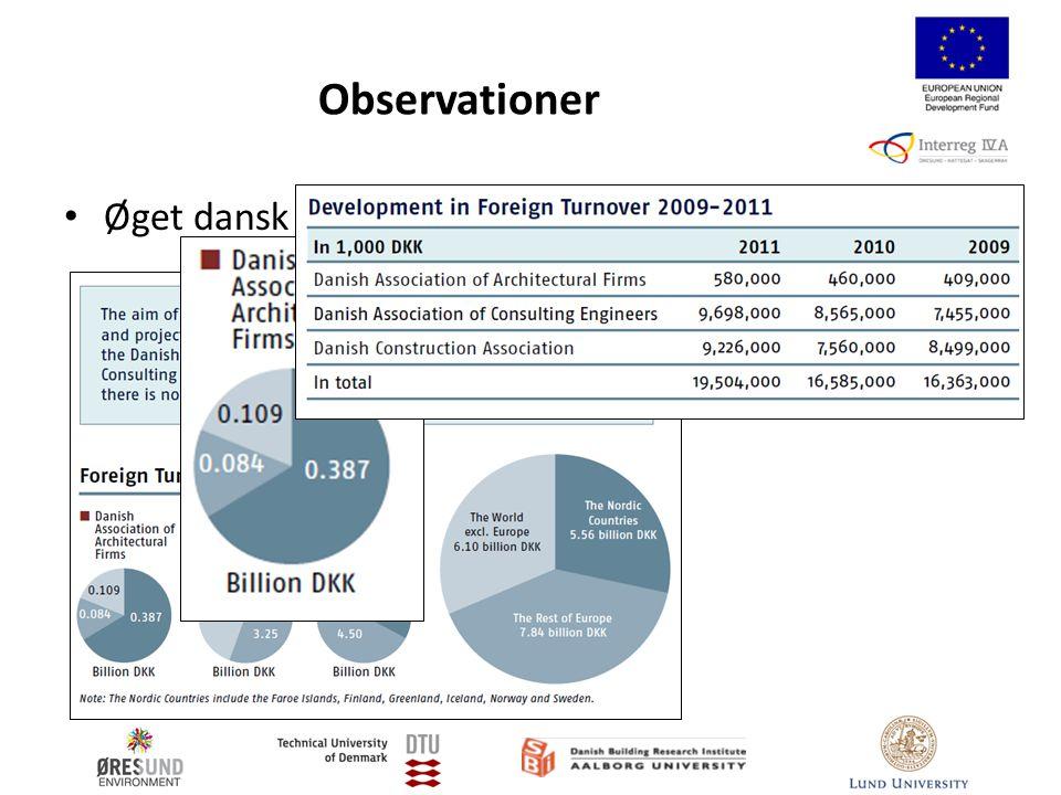 Observationer Øget dansk eksport