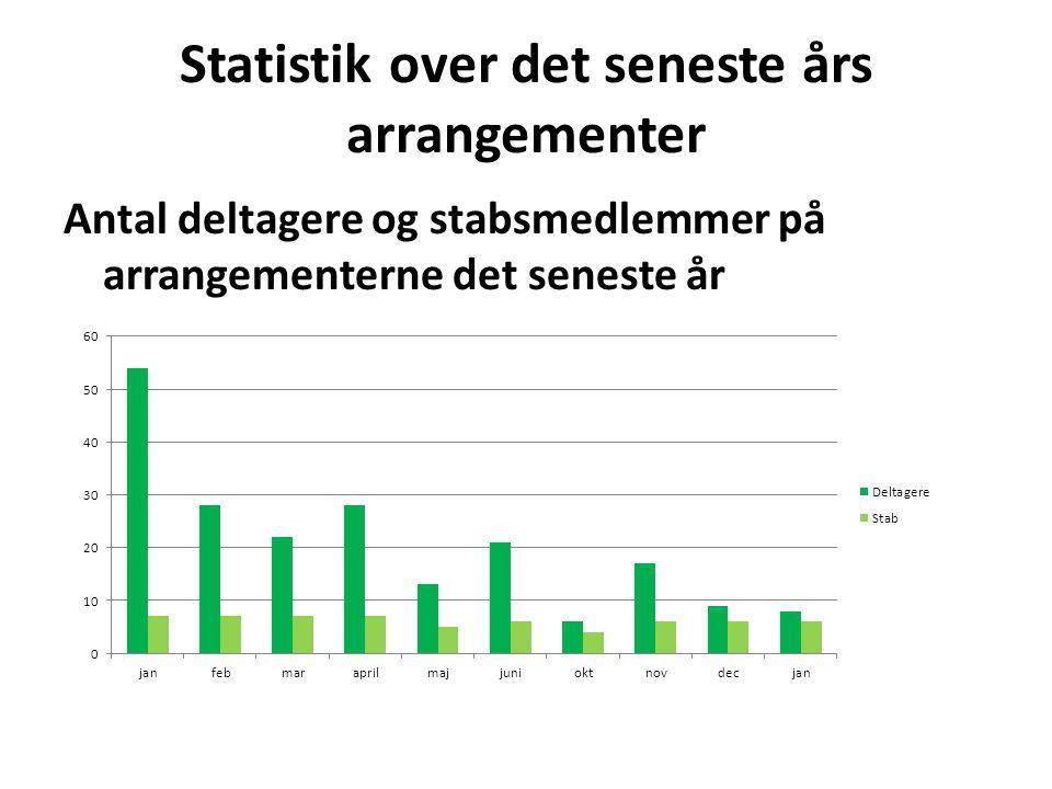 Statistik over det seneste års arrangementer Antal deltagere og stabsmedlemmer på arrangementerne det seneste år