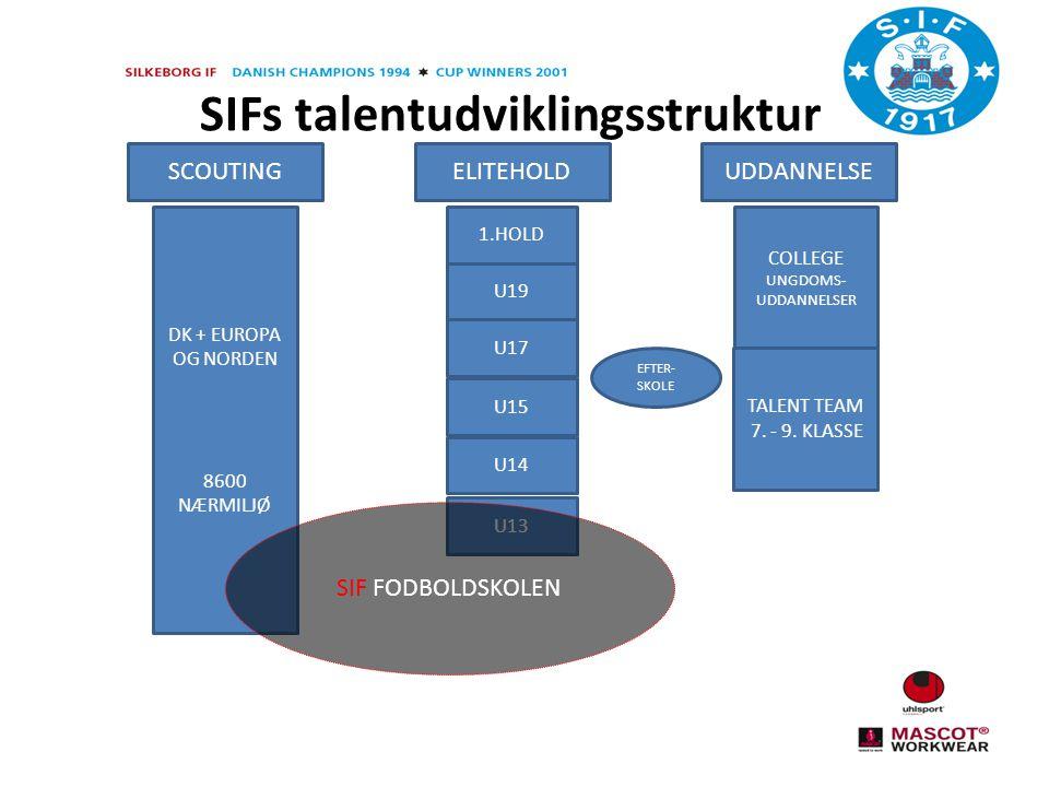 SIFs talentudviklingsstruktur SCOUTINGELITEHOLDUDDANNELSE 1.HOLD U19 U17 U15 U14 U13 COLLEGE UNGDOMS- UDDANNELSER TALENT TEAM 7.