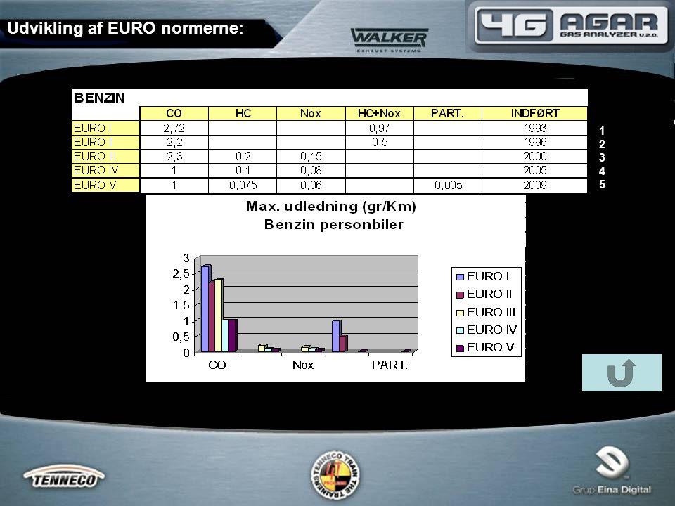 Udvikling af EURO normerne: 1234512345