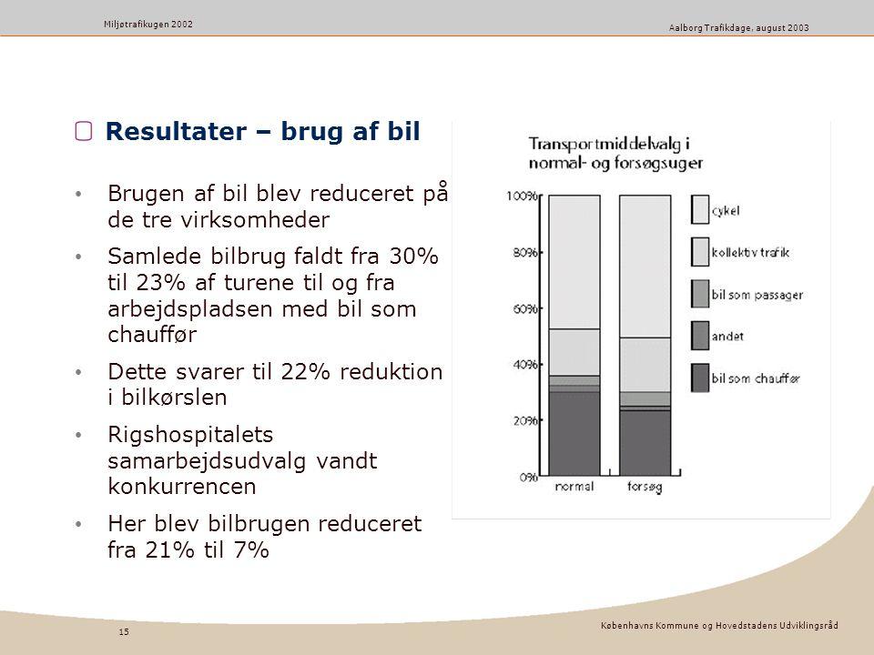 Københavns Kommune og Hovedstadens Udviklingsråd 15 Miljøtrafikugen 2002 Aalborg Trafikdage, august 2003 Resultater – brug af bil Brugen af bil blev reduceret på de tre virksomheder Samlede bilbrug faldt fra 30% til 23% af turene til og fra arbejdspladsen med bil som chauffør Dette svarer til 22% reduktion i bilkørslen Rigshospitalets samarbejdsudvalg vandt konkurrencen Her blev bilbrugen reduceret fra 21% til 7%