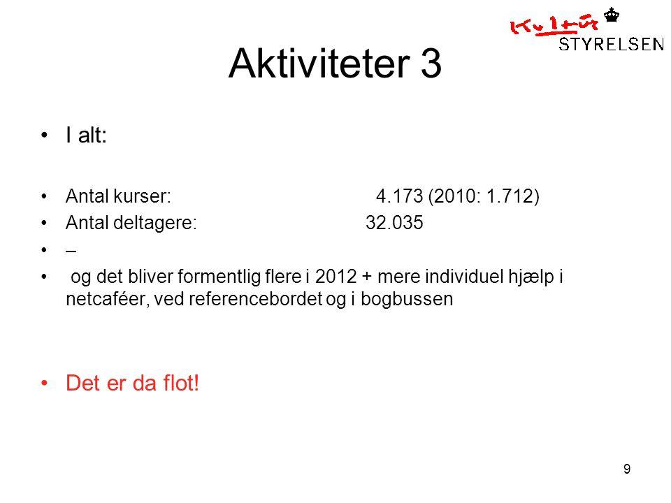 9 Aktiviteter 3 I alt: Antal kurser: 4.173 (2010: 1.712) Antal deltagere: 32.035 – og det bliver formentlig flere i 2012 + mere individuel hjælp i netcaféer, ved referencebordet og i bogbussen Det er da flot!