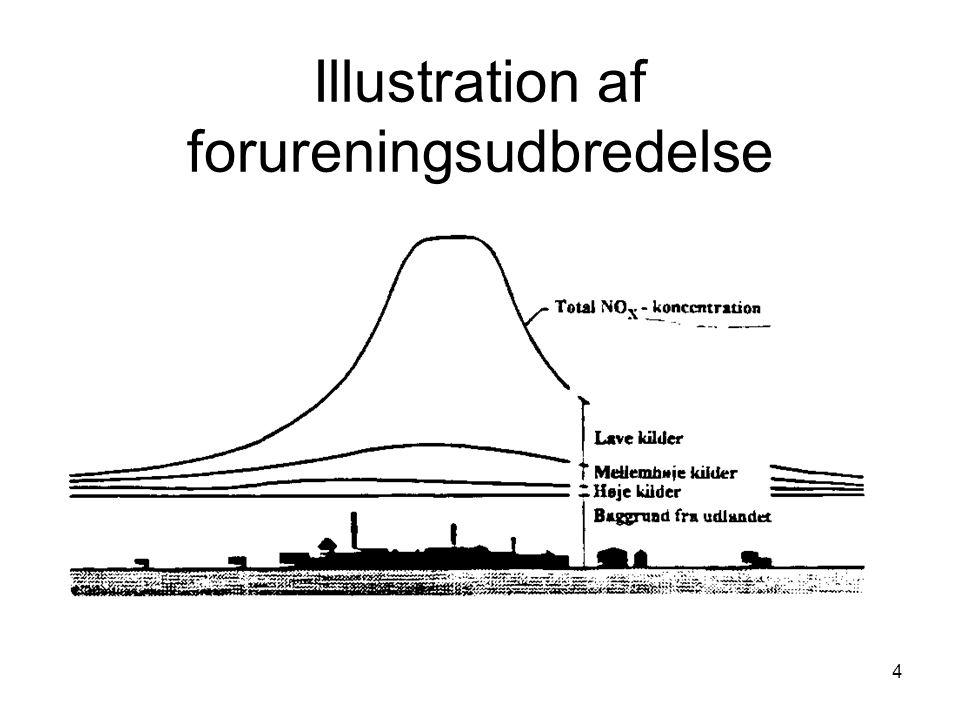 4 Illustration af forureningsudbredelse