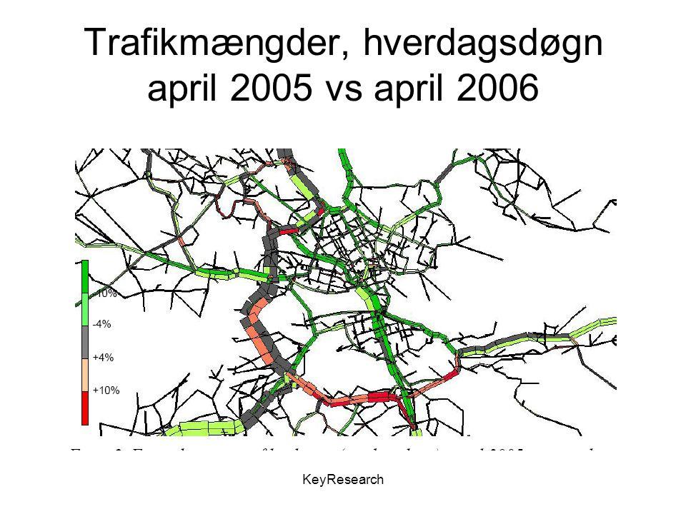 KeyResearch Trafikmængder, hverdagsdøgn april 2005 vs april 2006