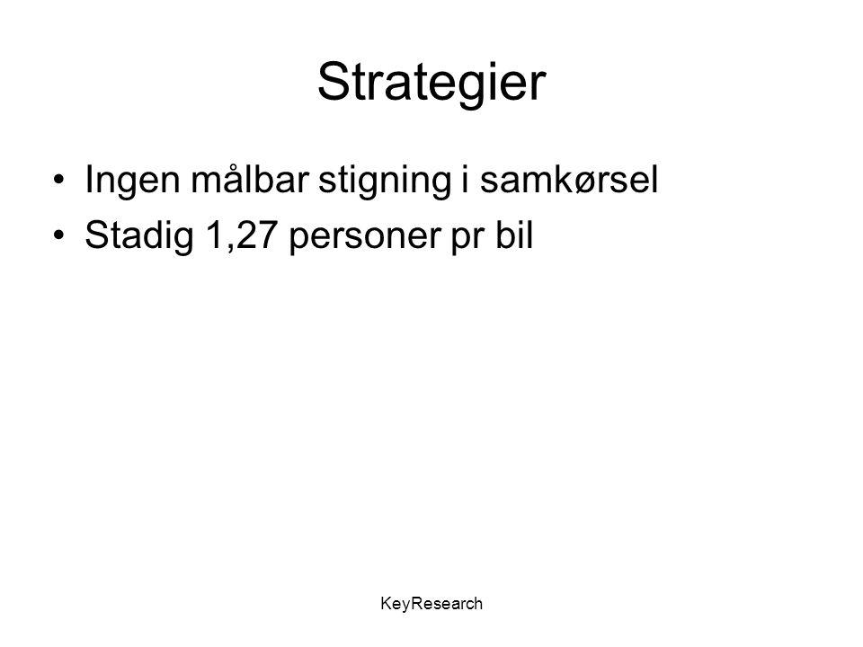 KeyResearch Strategier Ingen målbar stigning i samkørsel Stadig 1,27 personer pr bil