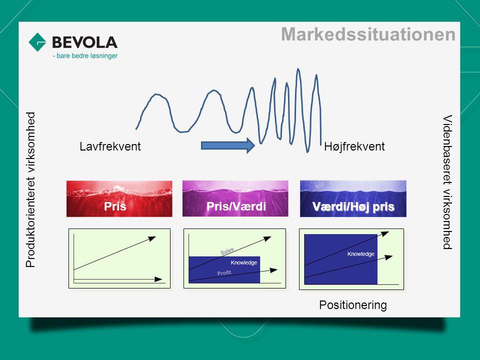 Markedssituationen LavfrekventHøjfrekvent Positionering Produktorienteret virksomhed Videnbaseret virksomhed PrisPris/Værdi Værdi/Høj pris